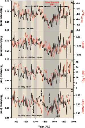 Stalagmite growth banding thickness and carbon isotope monsoon precipitation proxy (Stalagmite data from Carlsbad Cave, New Mexico) {A}, compared to Northern Hemisphere temperature variability {B}, north Atlantic sea surface temperature variability {C} and difference in total solar irradiance from polar cosmogenic beryllium isotopic data {D}.