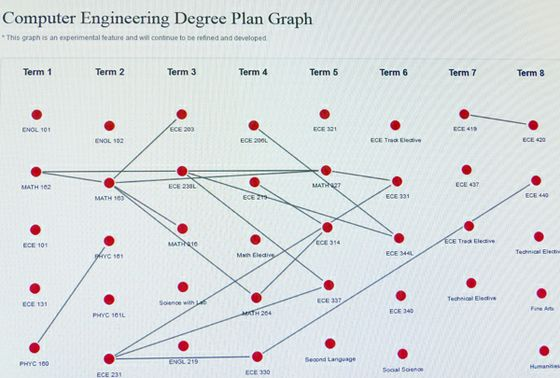 UNM Students Can Now Map Out Their Degrees: UNM Newsroom on covering map, major map, tropics of cancer and capricorn on map, learning map, career map, science map, masters map, sextant map, scale map, engineering map, gsn map, student map, betti number, pisa italy tourist map, program map, key map, cause map, complete map, winding number, class map, mba map, continuous function, simplicial complex, job map, education map,