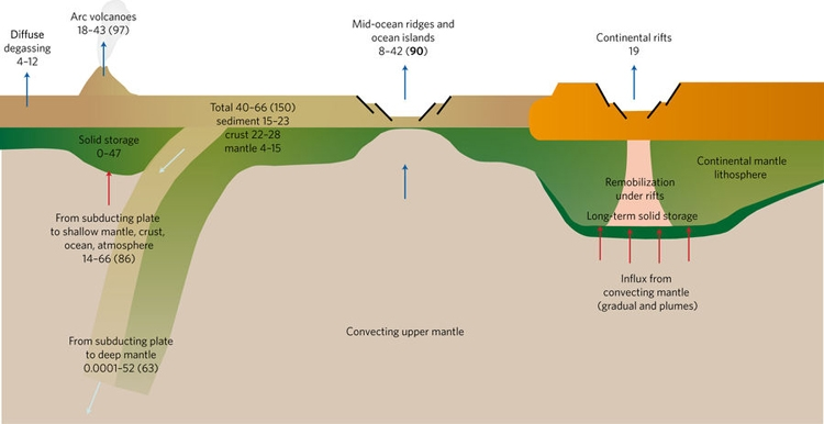The global deep carbon cycle on the modern Earth