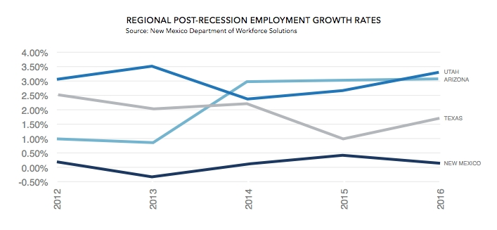 New Mexico Employment Growth Rates