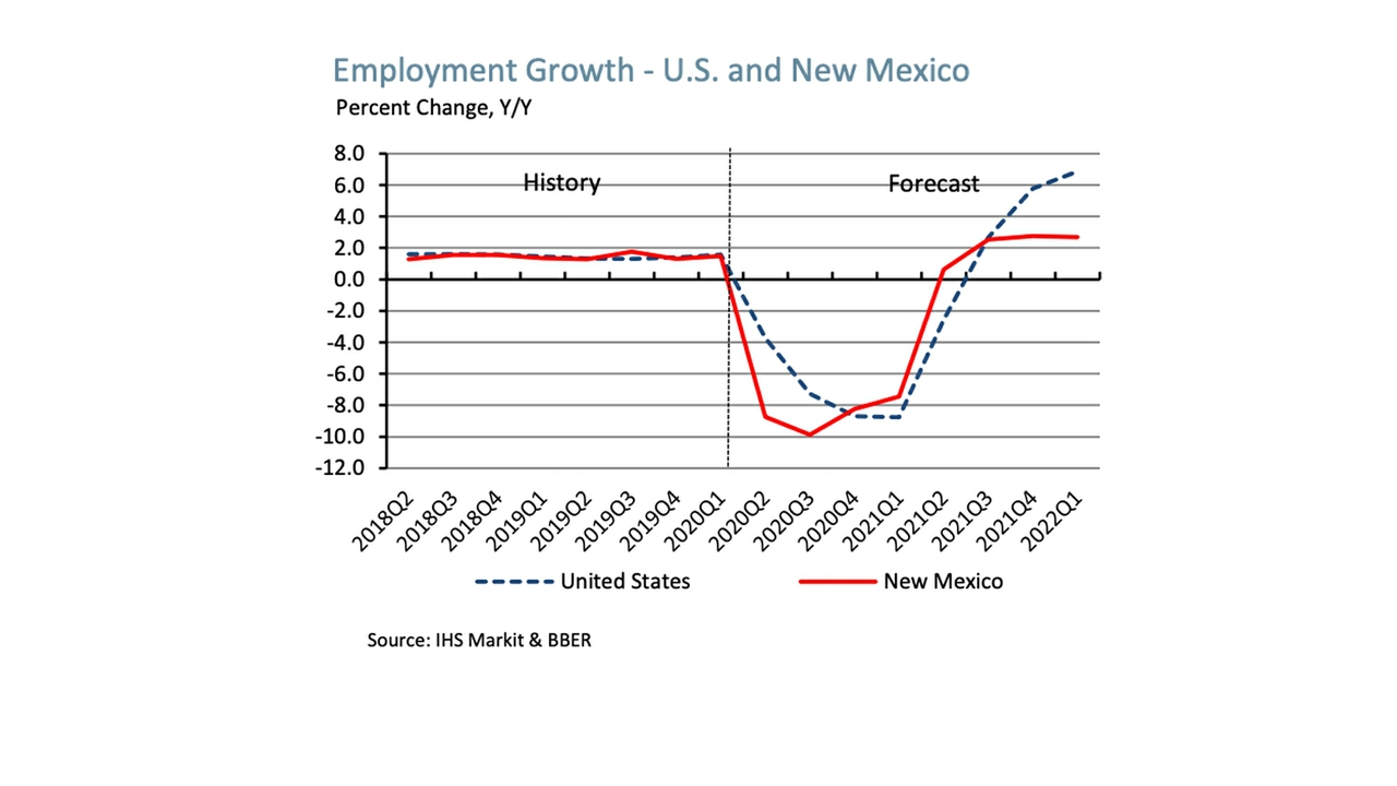 Employment Growth
