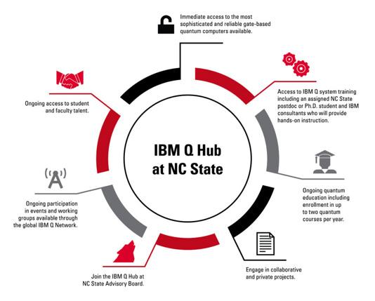 IBM Q Hub