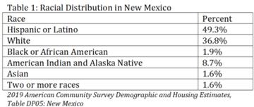 Racial Distribution in NM