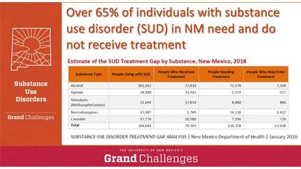 Treatment gap