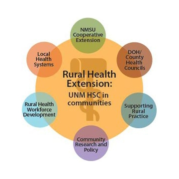 Health Extension Rural Offices (HEROs).