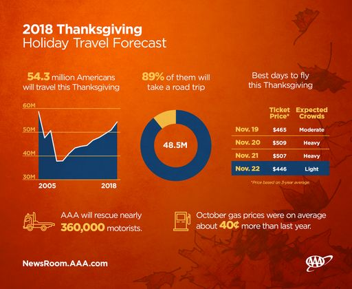 Thanksgiving-Travel-Forecast_full