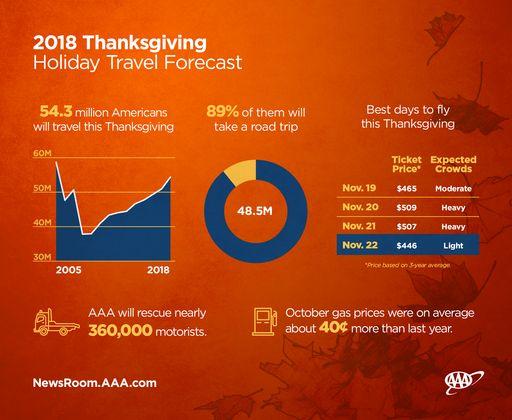 Thanksgiving-Travel-Forecast_full