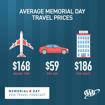 Memorial-Day-Travel-Forecast_prices