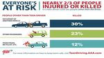AAA Texas Holds Free Safety Fair as New Research Reveals Deadly Behavior by Teen Drivers