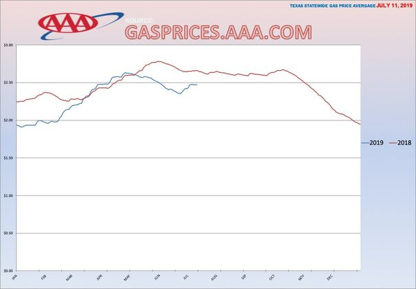 TX GAS GRAPH 7-11-2019