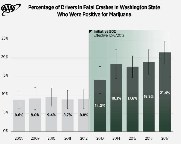 Marijuana_Washington_Fatal Crash_THC Positive