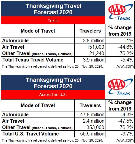 TX_2020 Thanksgiving Travel Forecast Chart