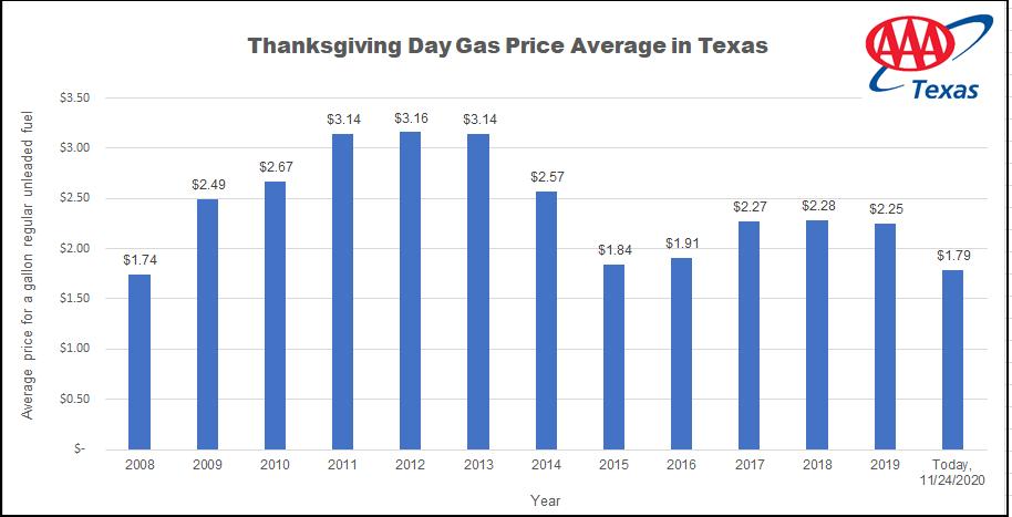 TX_Thanksgiving 2020_Anual Comps