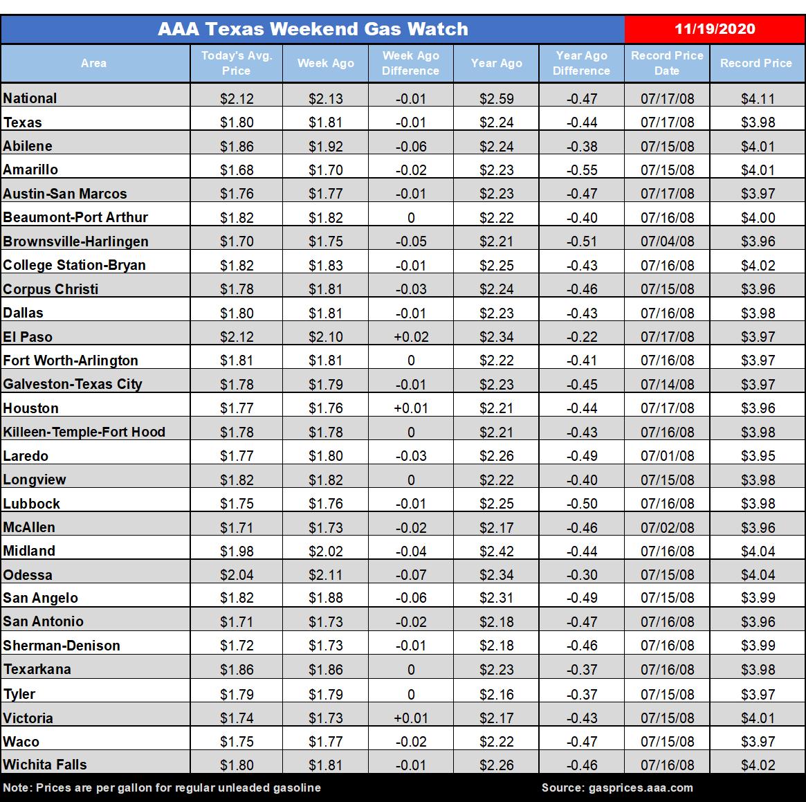 tx gas chart 11_19_2020