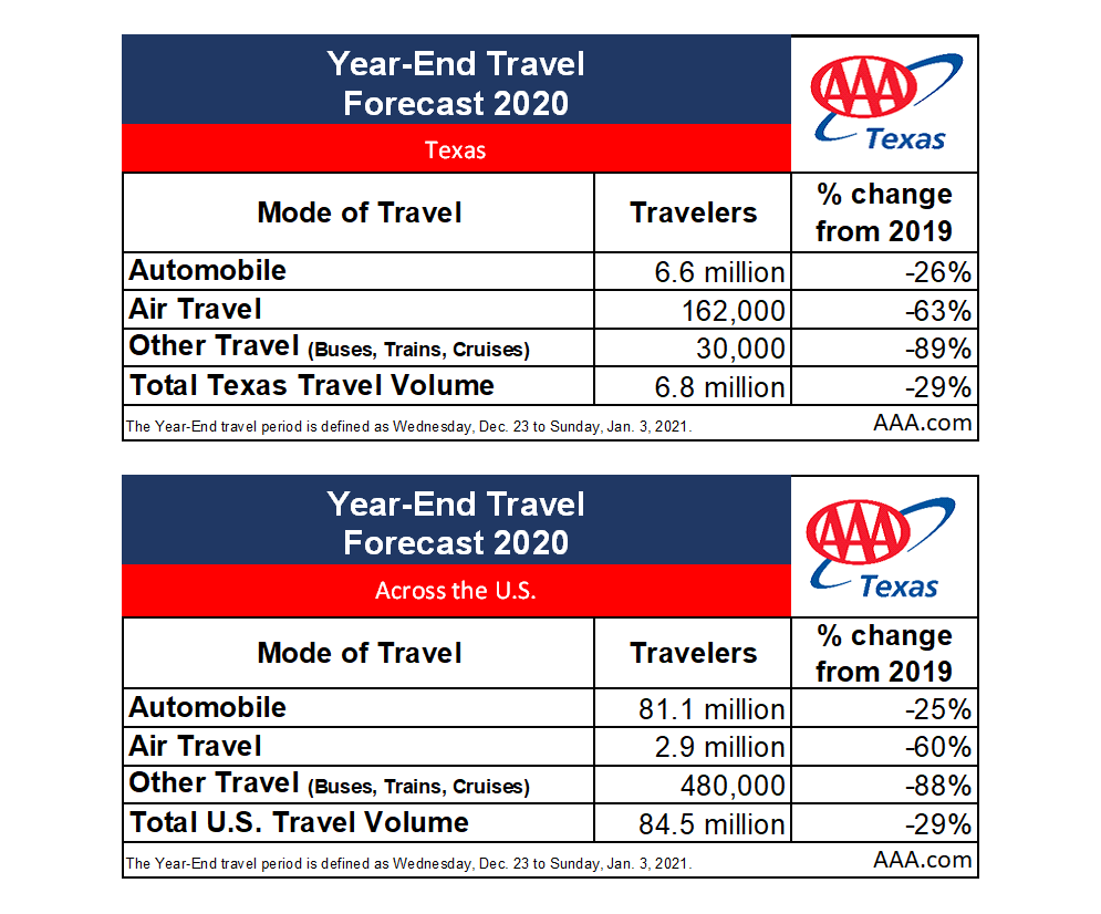 TX Year-End Travel Forecast Table 2020