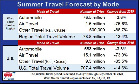 TX_2020 Summer Travel Forecast Chart