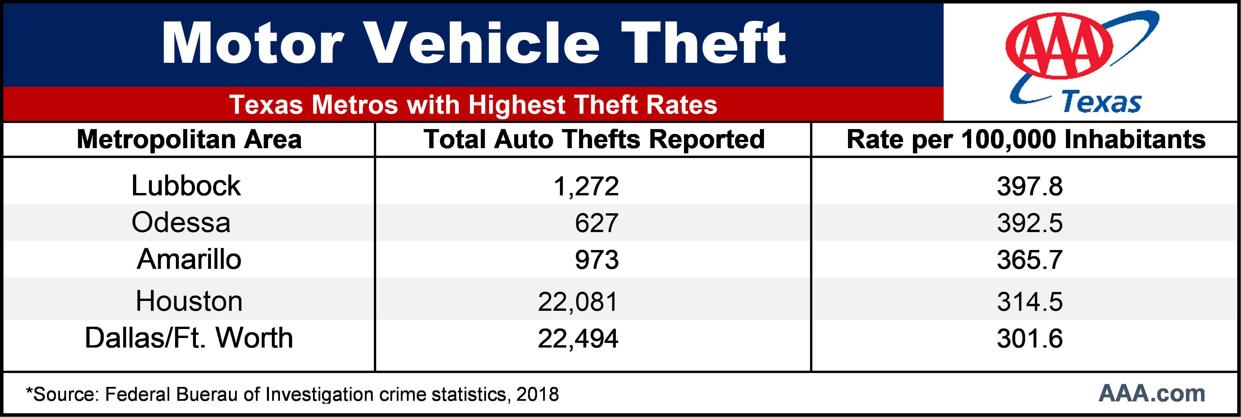 TX Motor Vehicle Theft Rates 2018_july 2020