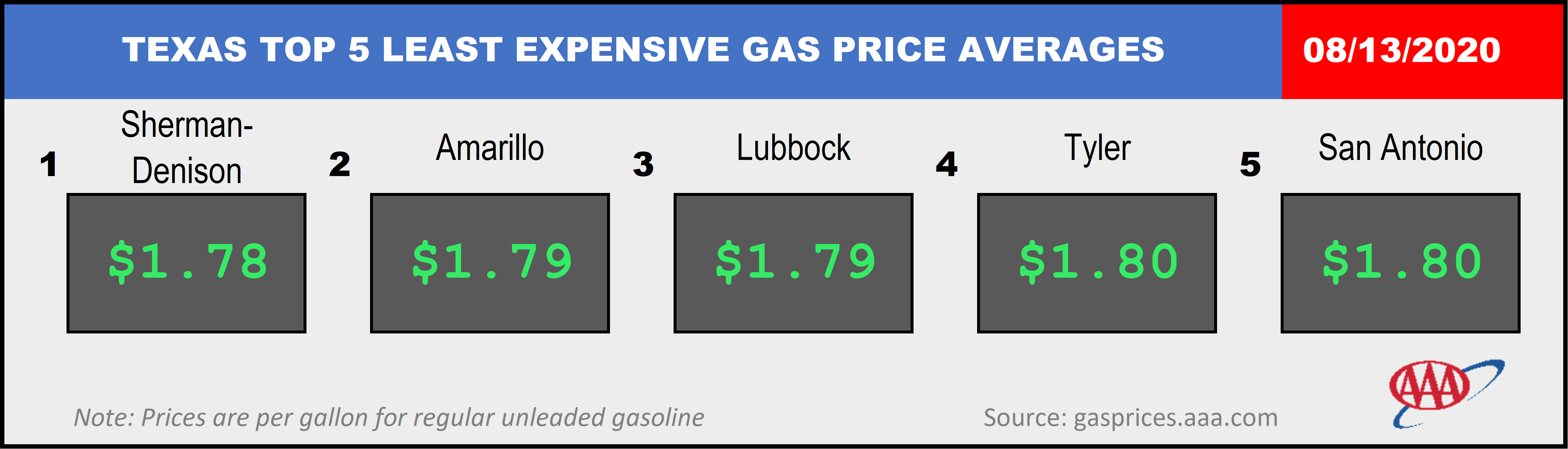 TX Least Expensive Markets 08 13 20