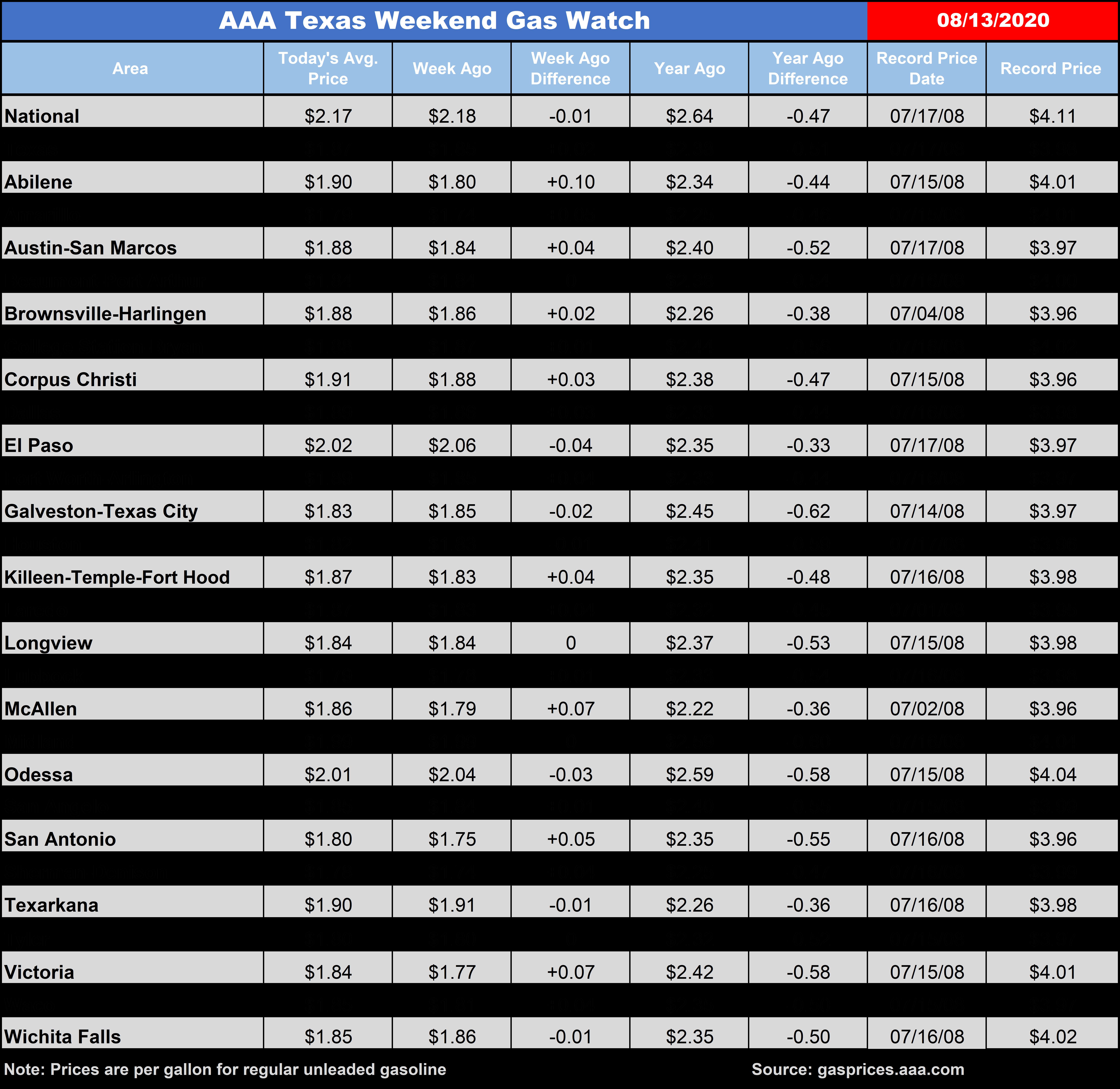 TX WGW Chart 08 13 20