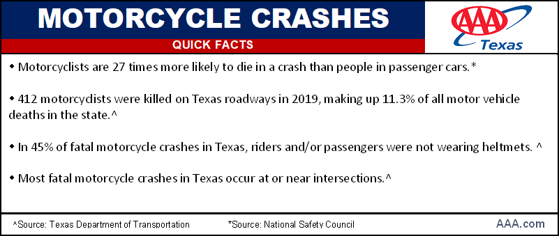 TX_Motorcycle QuickFacts
