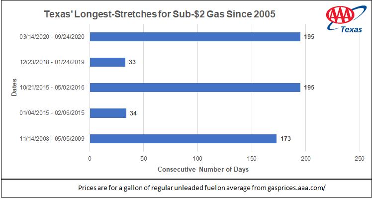 Sub-2dollar-gas streak_09_24_2020