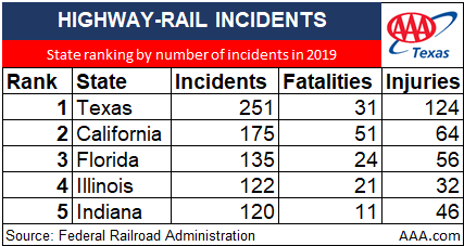 TEXAS RAIL SAFETY STATS