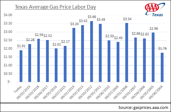 Texas average for labor day 2020