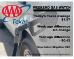 AAA Texas: Lone Star Statewide Gas Price Average Remains Flat Week-to-week
