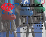 AAA Texas: Statewide Pump Price Average Drops to Eleven-Week Low