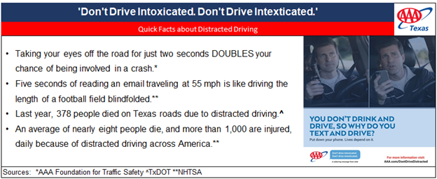 TX_2020 DISTRACTED DRIVING MONTH QUICK FACTS