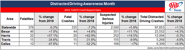 TX_2020 DISTRACTED DRIVING MONTH stats