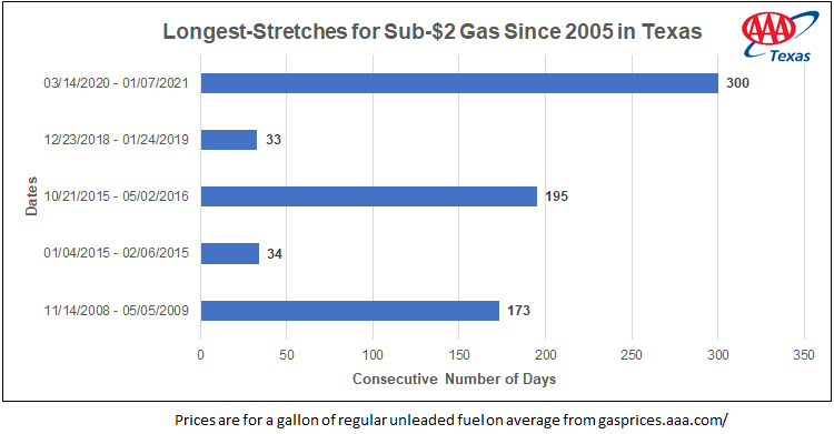 tx_Gas under 2dollars_01-07-2021