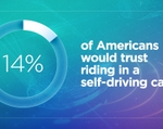 AAA Texas: Today's Vehicle Technology Must Improve Before Public Trusts Self-Driving Vehicles