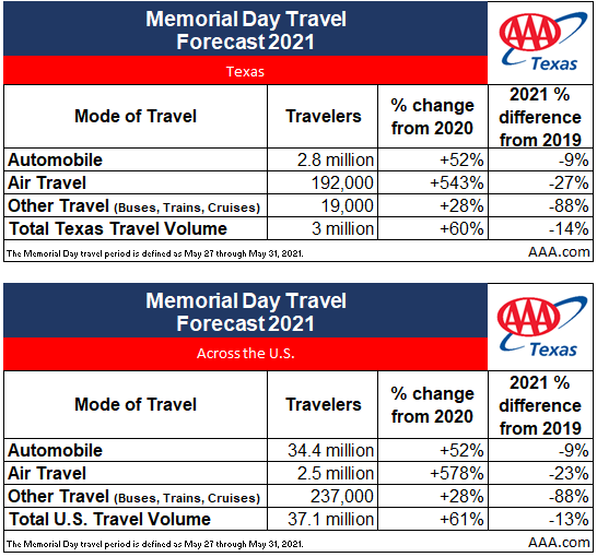 TX Memorial Day Travel Forecast Chart 2021