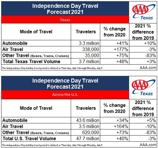 2021 TX Independence Day Travel Volume