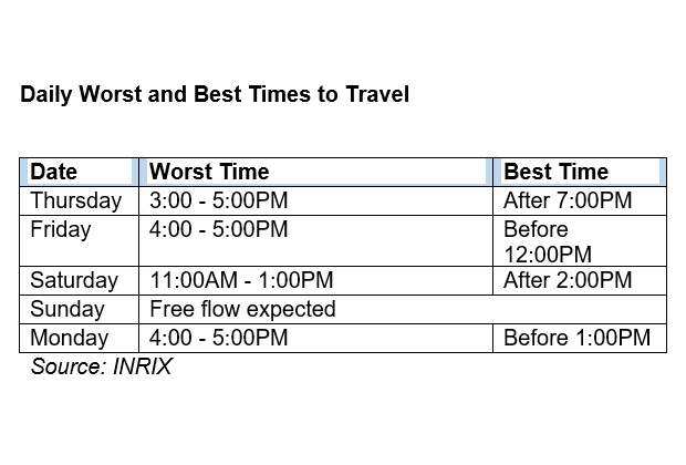 2021 independence day daily worst best times to travel
