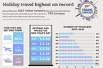 Holiday Travel to Reach the Highest Level on Record, According to AAA