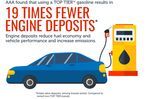 AAA: Not All Gasoline Created Equal