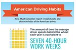 AAA American Driving Survey: Average Driver Spends  Seven Workweeks Behind The Wheel Each Year