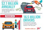U.S. Drivers Waste $2.1 Billion Annually On Premium Gasoline