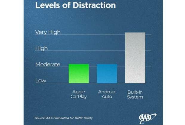 Carplay Android study