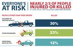 Deadly Combination: Teen Driver And Teen Passenger In Vehicle Increases Risk Of Death In A Crash By 51 Percent For Everyone Involved