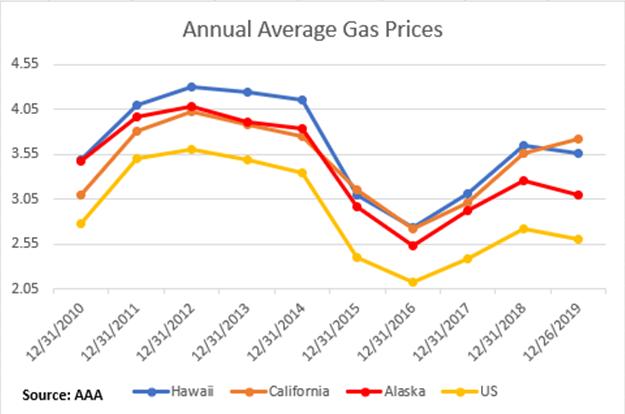 HI Avg Annual Price
