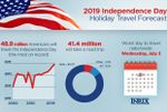 AAA Hawaii: Record-Breaking 48.9 Million Americans Will Travel This Holiday