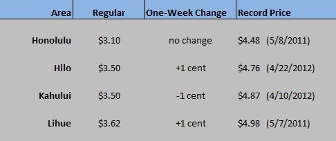 HI Chart Dec 10 2020