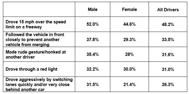 Men Women Road Rage 2020