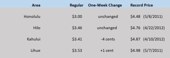 HI WEGW chart May 14