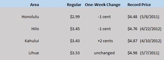 HI WEGW chart May 21
