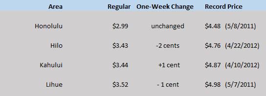 HI WEGW chart May 28