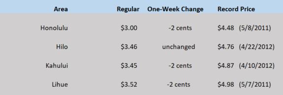 HI WEGW chart May 7